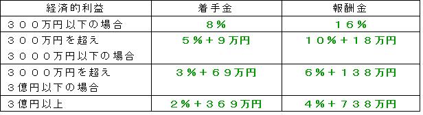 %e5%bc%81%e8%ad%b7%e5%a3%ab%e8%b2%bb%e7%94%a8